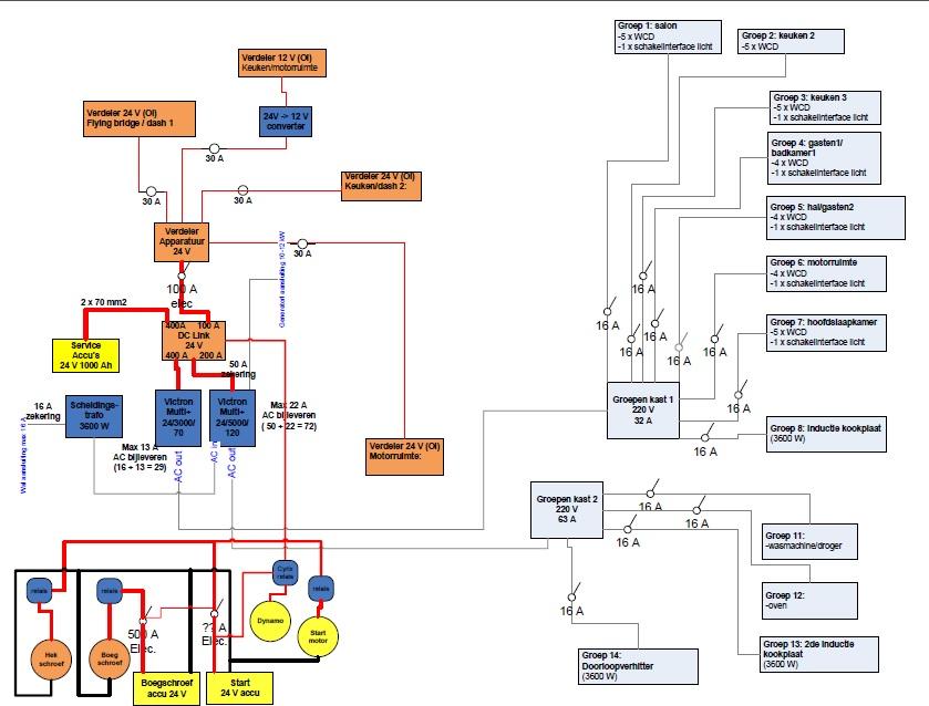 Volledig aangepast basis concept van 230 V electriciteit