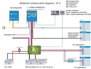 Blokschema electriciteit 230 V en 24 V