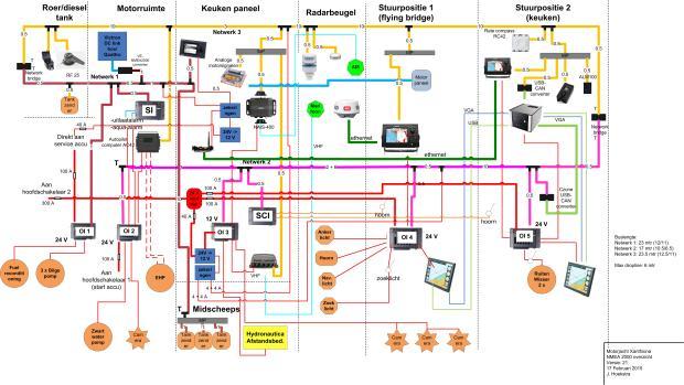 3 netwerken, alles via NMEA2000
